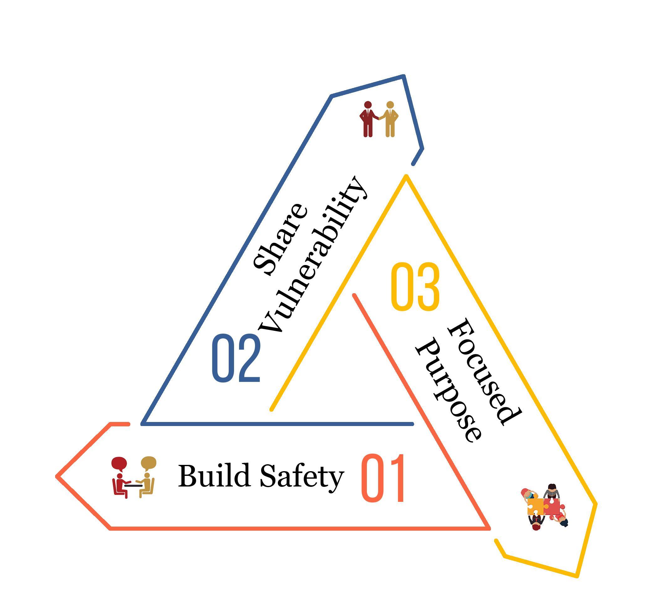 World Class team triangle