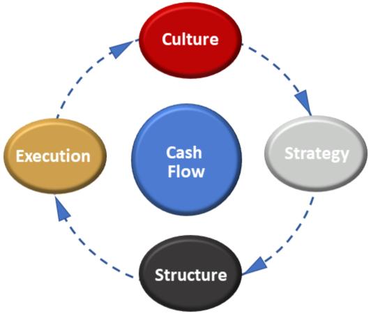 Business Acumen model